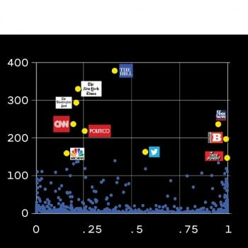 Image of graph with media outlets marked as data points