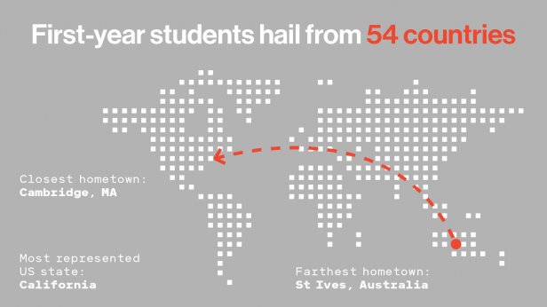 """Map of the world. Text reads """"First-years hail from 54 countries""""/""""Closest hometown: Cambridge, MA""""/""""Most represented US state: California""""/""""Farthest hometown: St. Ives, Australia"""""""