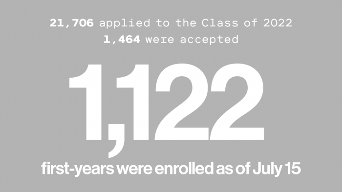 21,706 applied to the class of 2022. 1,464 were accepted. 1,122 first years enrolled as of July 15.