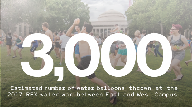 Photo of students participating in a water balloon fight in front of the MIT dome. Text reads: 3000 - Estimated number of water balloons thrown at the 2017 REX water war between East and West Campus.
