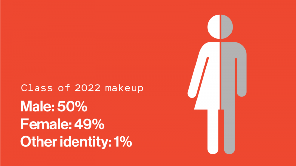 "Illustration of male/female icons. Text reads: ""Class of 2022 makeup: Male: 50%/Female 49%/Other Identity: 1%"""