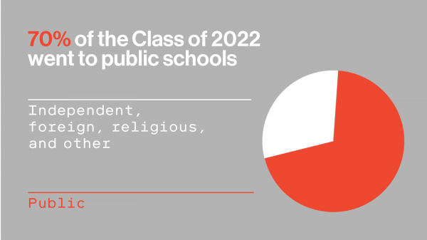 "Image of pie chart. Text reads: ""70% of the Class of 2022 went to public schools"""