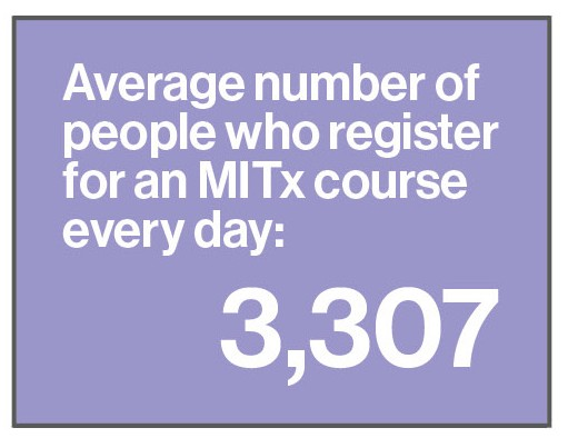 Average number of people who register for an MITx course every day: 3,307