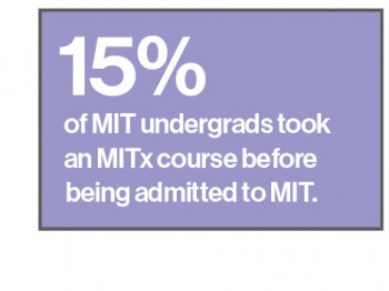 Undergrad admits who had taken an MITx course before being admitted were over 10% more likely to enroll at MIT.