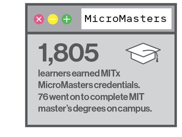 1,805 learners earned MITx MicroMasters credentials. 76 went on to complete MIT master's degrees on campus.