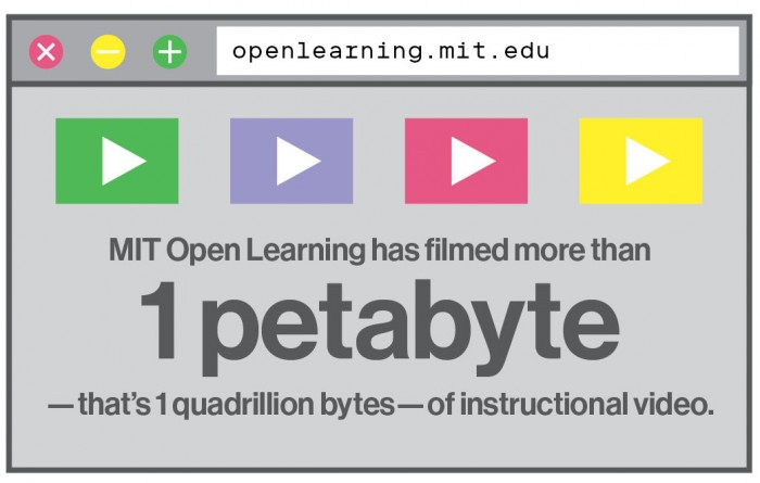 MIT Open Learning has filmed more than  1 petabyte —that's 1 quadrillion bytes—of instructional video.