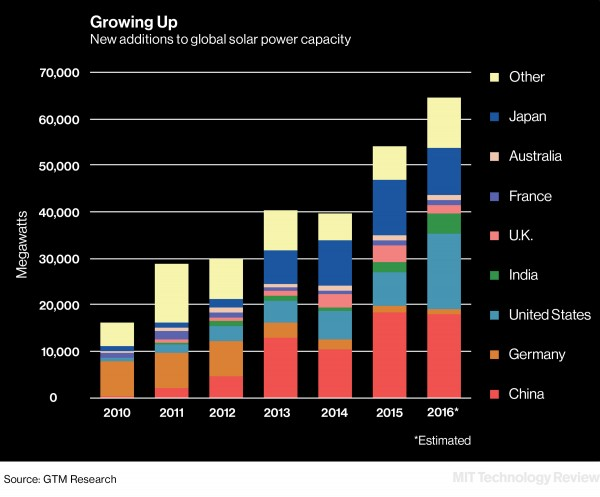 Solar Is a Booming Business, but It's Still Not Generating Much of Our Power