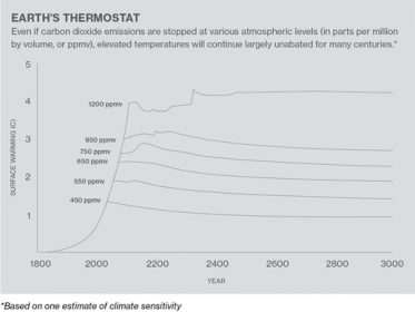 A Cheap And Easy Plan To Stop Global Warming  Mit Technology Review Solar Geoengineering Chart