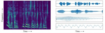 Spectrogram v waveform