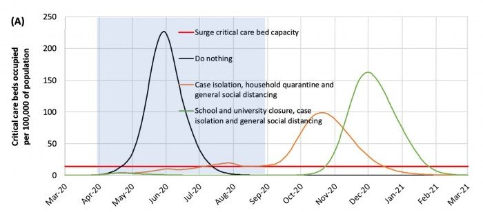 A graph showing critical care beds occupied over time for the suppression scenario.