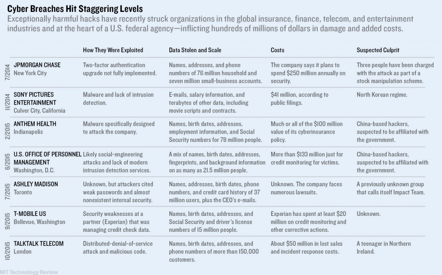 Cybersecurity: The Age of the Megabreach - MIT Technology Review