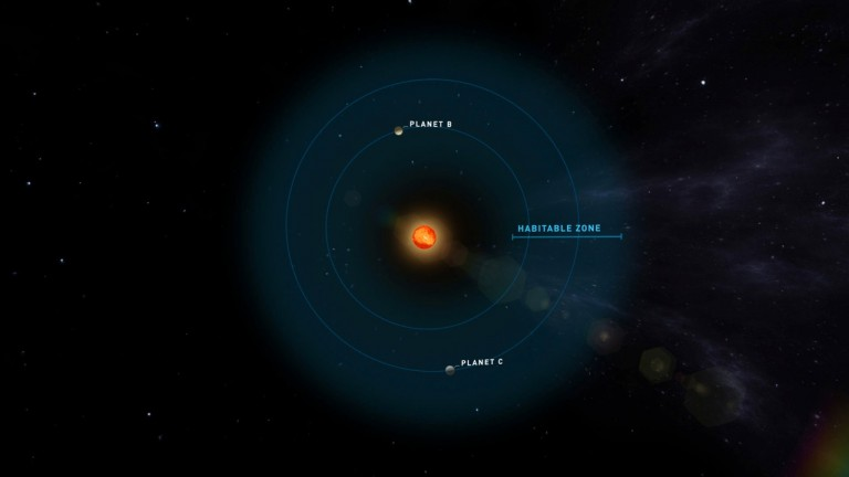 Teegarden's Star and surrounding planets