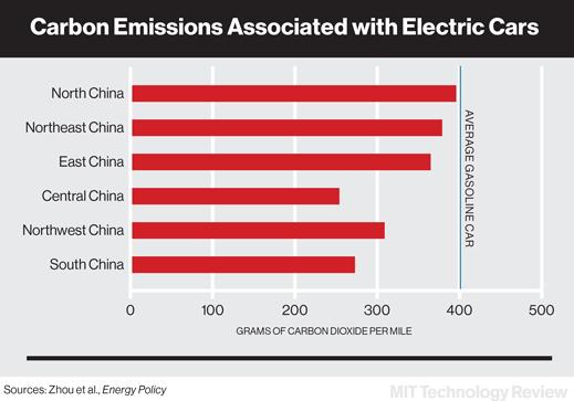 中国/中国许多城市的空气污染状况令人惊骇,大部分污染物来自汽车...