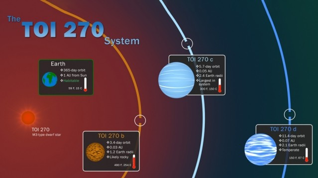 The TOI-270 system explained