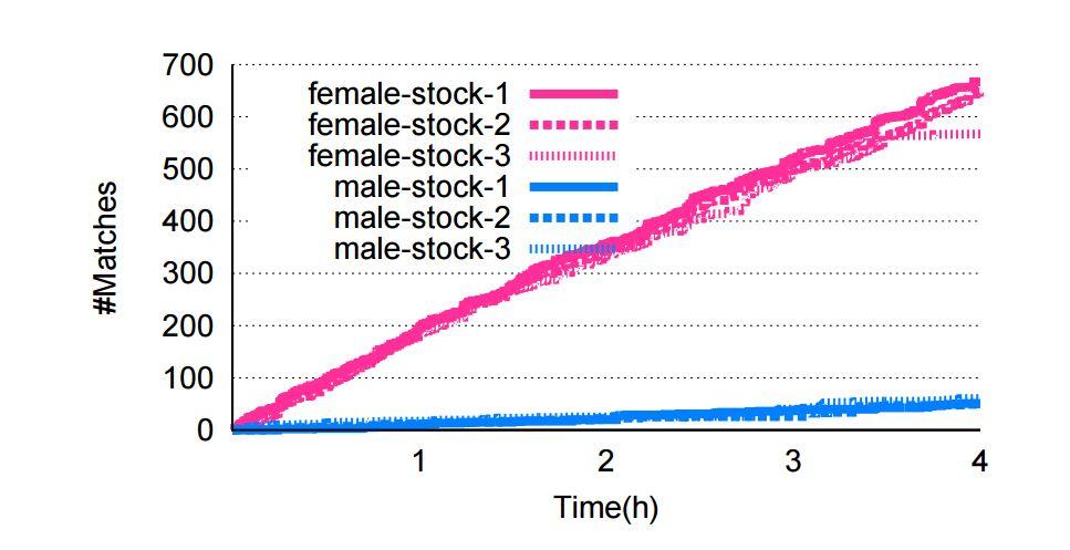 Tinder match statistics