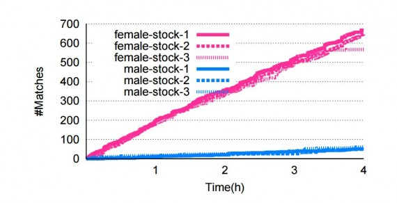 """How Tinder """"Feedback Loop"""" Forces Men and Women into Extreme Strategies"""