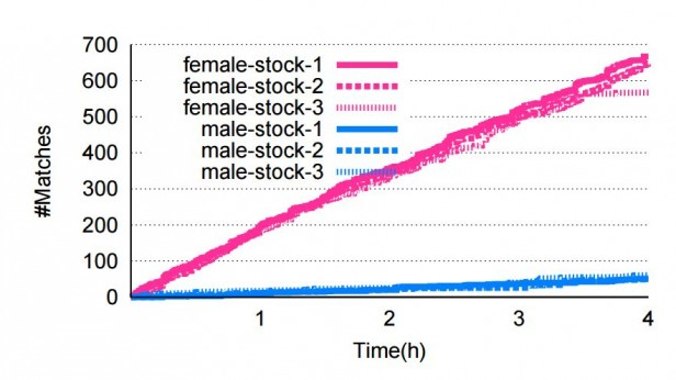 """How Tinder """"Feedback Loop"""" Forces Men and Women into Extreme"""