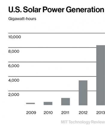 Smart Wind and Solar Power - MIT Technology Review