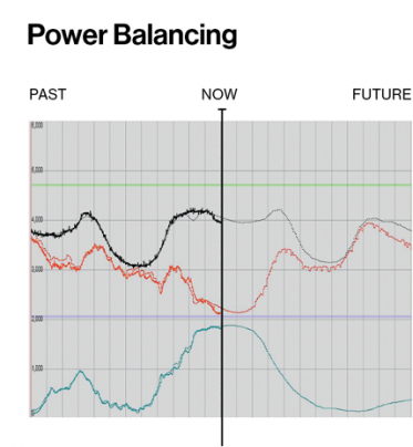 Smart Wind And Solar Power Mit Technology Review