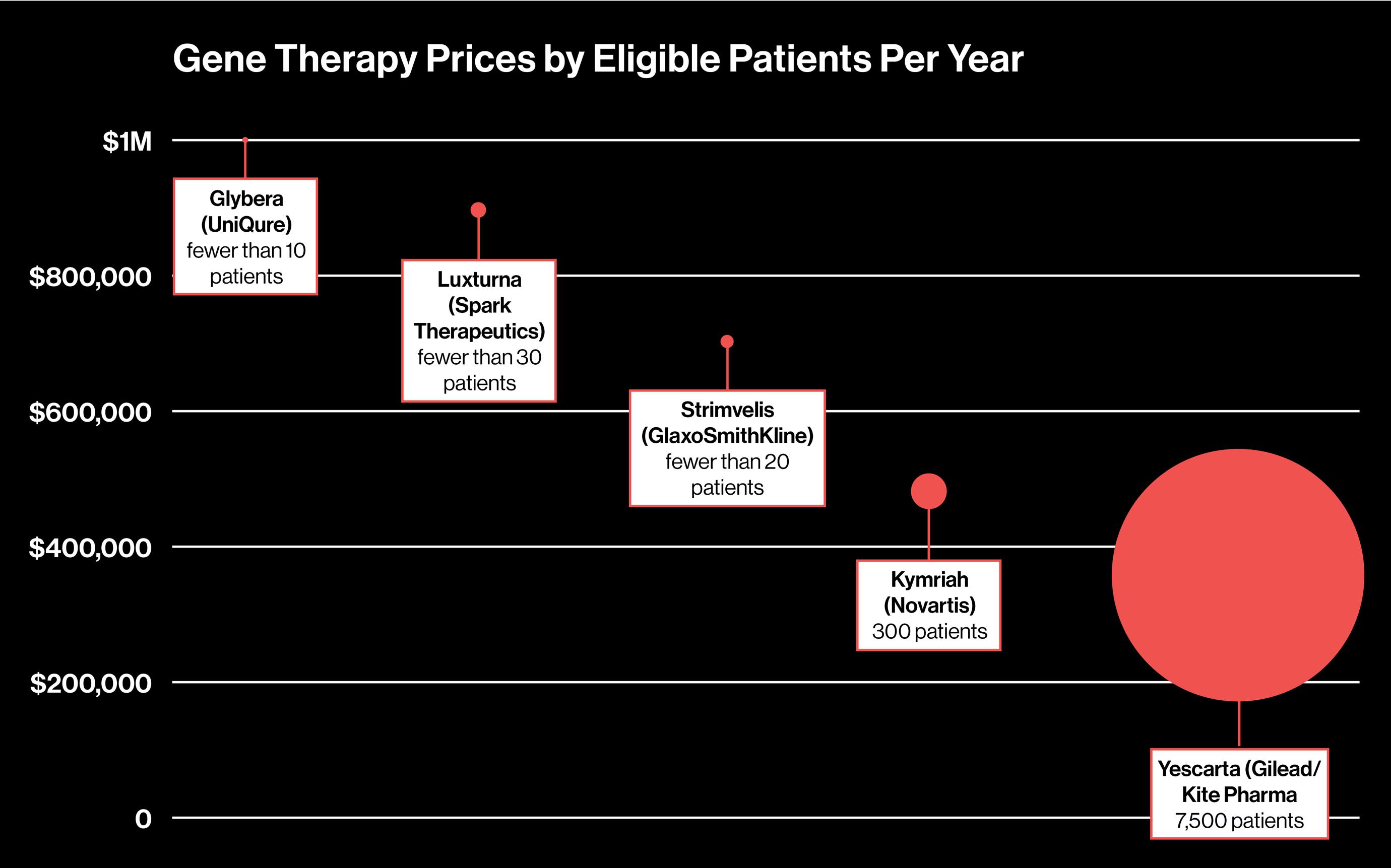 Koszty terapii genowych które przeszły badania kliniczne