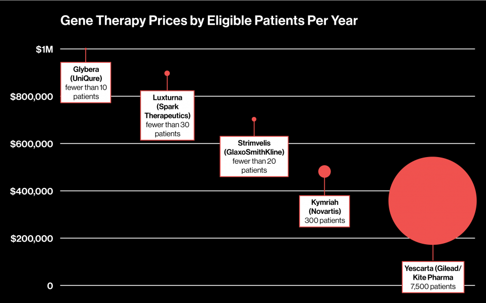 Tracking the Cost of Gene Therapy - MIT Technology Review