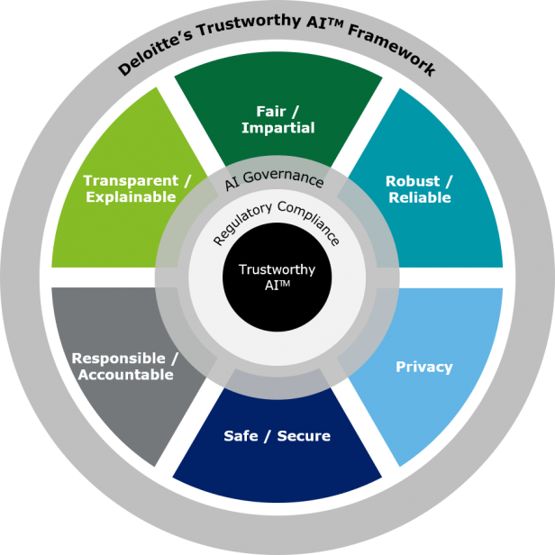 The Trustworthy AI framework