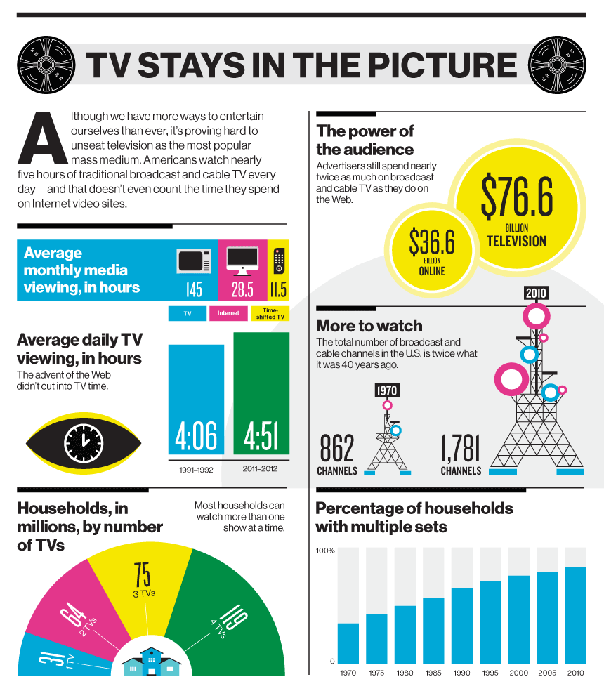 TV stays in the picture