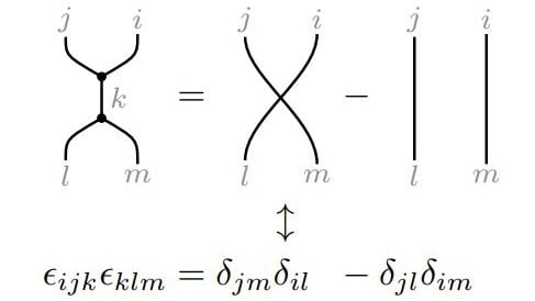graphical vector calculus