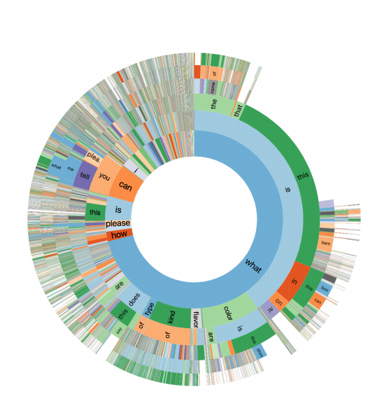 Distribution of the first six words for all questions in VizWiz. The innermost ring represents the first word and each subsequent ring represents a subsequent word. The arc size is proportional to the number of questions with that initial word/phrase.