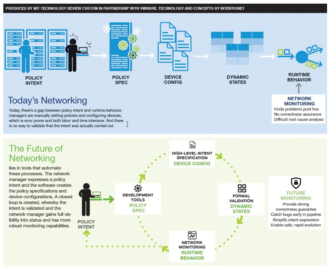 Static vs. Dynamic Networking. Infographic produced by MIT Technology Review Custom in partnership with VMware.