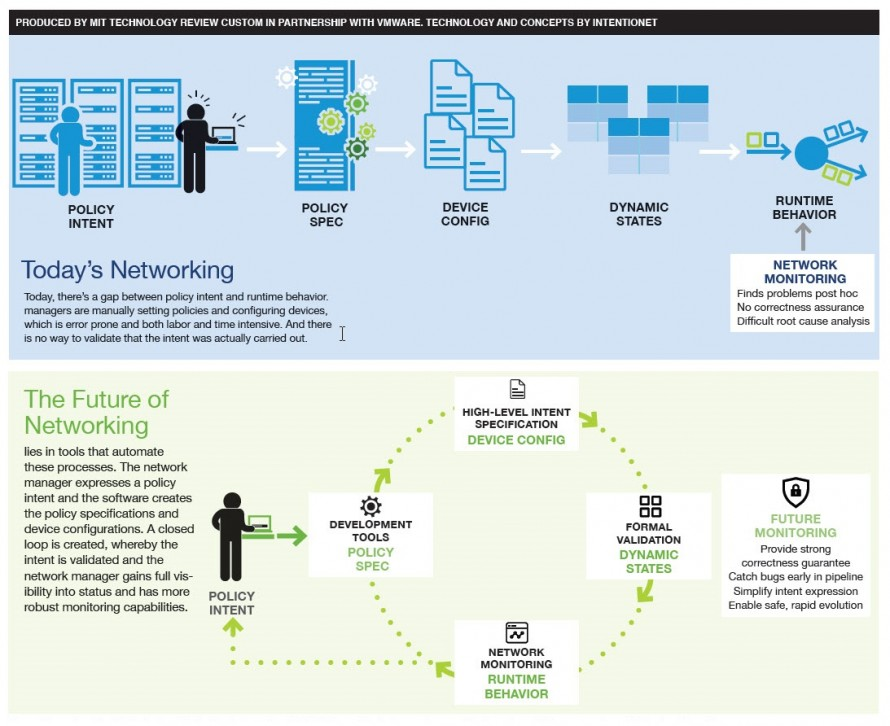 Networking on a New Level - MIT Technology Review