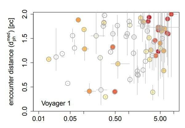 Voyager 1 close encounters