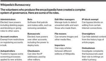 The Decline of Wikipedia - MIT Technology Review