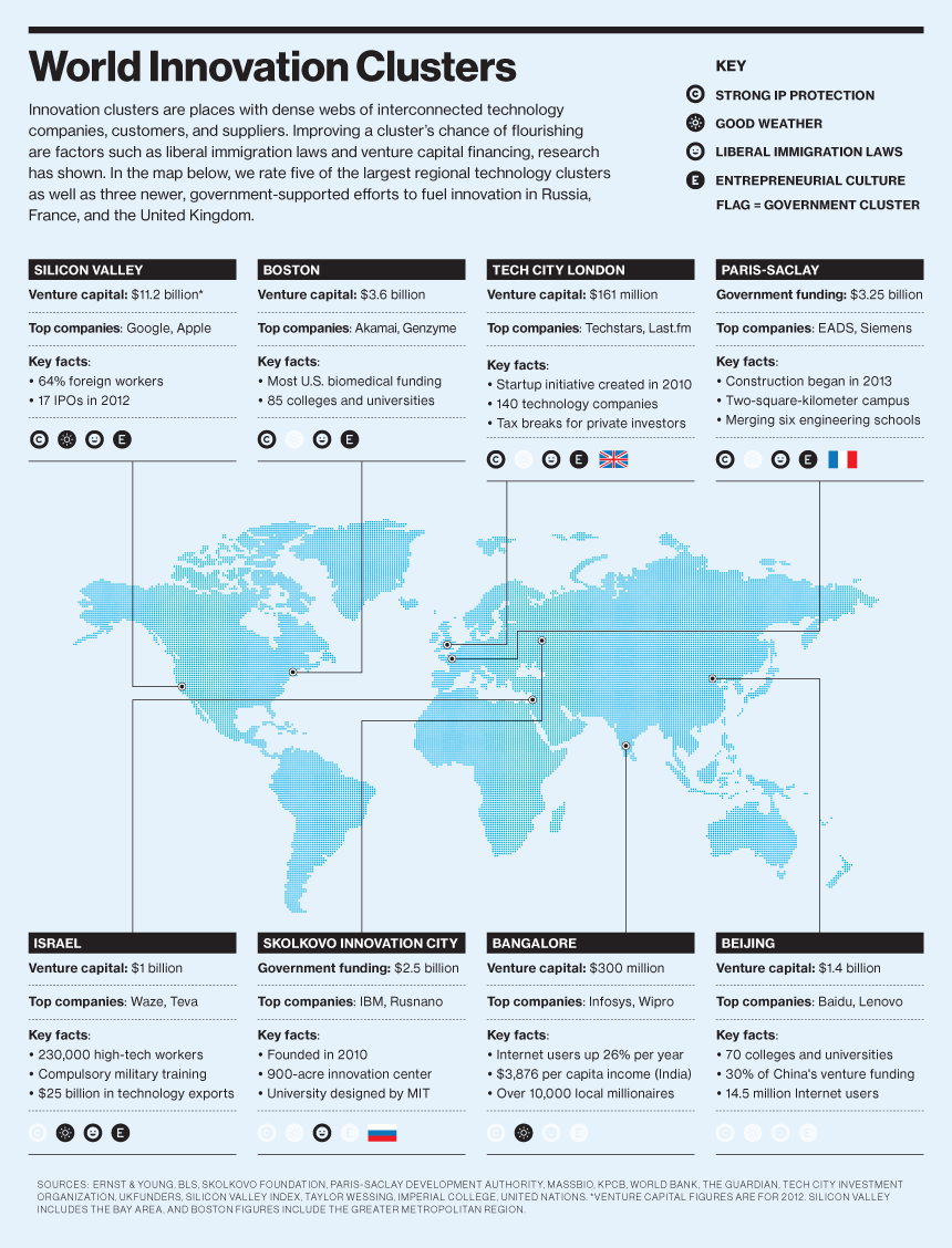 Credit Report Companies >> Infographic: The World's Technology Hubs - MIT Technology Review