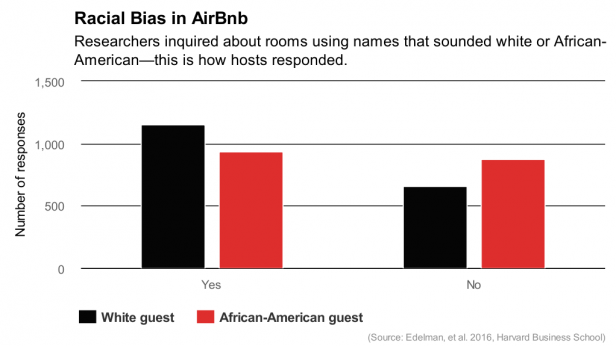 Airbnb Isn't Really Confronting Its Racism Problem - MIT Technology