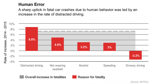 Textign And Driving >> Semi-Autonomous Cars Could Increase Distracted-Driving Deaths - MIT Technology Review