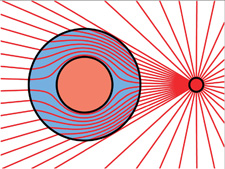 Lookit! Its electromagnetic radiation moving around an object!