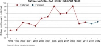 How to Hedge Against Volatile Energy Prices - MIT Technology Review