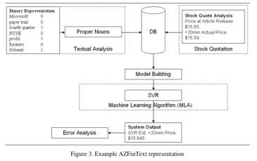 AI That Picks Stocks Better Than the Pros - MIT Technology
