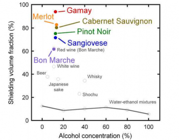Red Wine, Tartaric Acid, and the Secret of Superconductivity