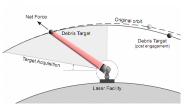 Image result for laser for space debris