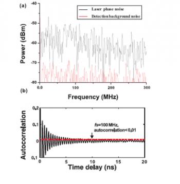 Quantum Noise Breaks Random Number Generator Record - MIT