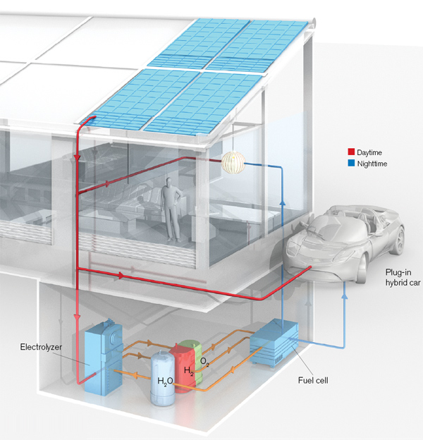 Sun + Water = Fuel - MIT Technology Review