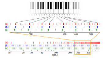 Algorithm Spells the End for Professional Musical Instrument