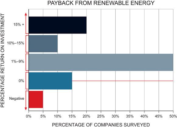 Is Renewable Energy a