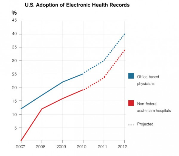 Why Physicians Switch Electronic Health Record Vendors