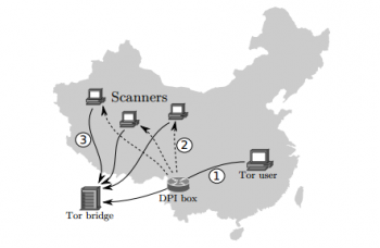 How China Blocks the Tor Anonymity Network - MIT Technology Review